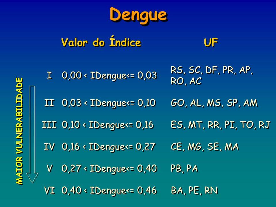 RS, SC, DF, PR, AP, RO, AC 0,00 < IDengue<= 0,03 I I 0,40 < IDengue<= 0,46 BA, PE, RN VI 0,27 < IDengue<= 0,40 PB, PA V V 0,16 < IDengue<= 0,27 CE, MG