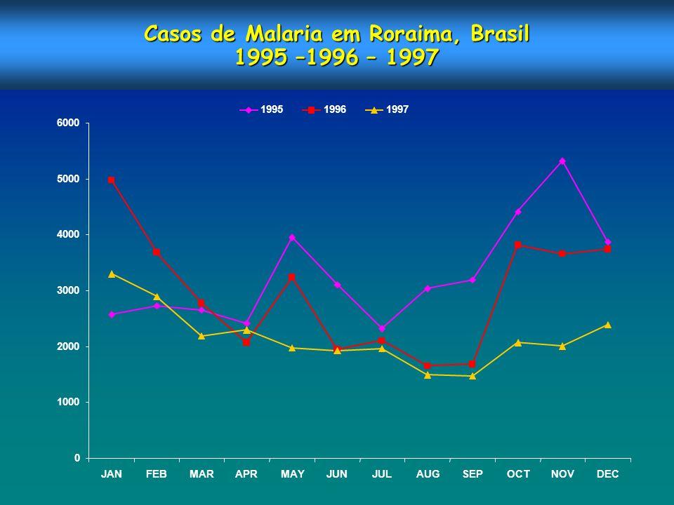 Casos de Malaria em Roraima, Brasil 1995 –1996 – 1997