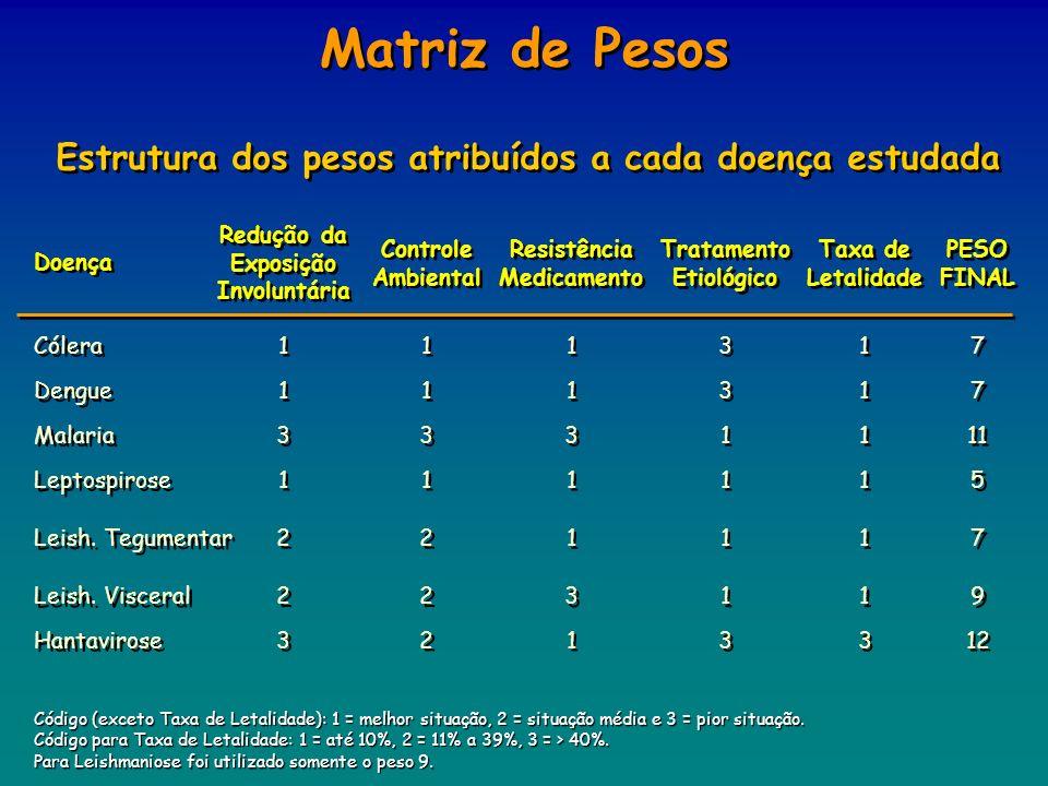 Matriz de Pesos Estrutura dos pesos atribuídos a cada doença estudada Código (exceto Taxa de Letalidade): 1 = melhor situação, 2 = situação média e 3