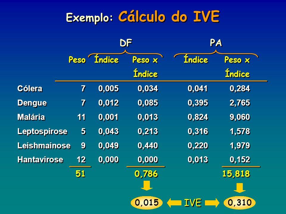 DF PA Exemplo: Cálculo do IVE PesoÍndicePeso x ÍndicePeso x Índice Cólera70,0050,0340,0410,284 Dengue70,0120,0850,3952,765 Malária110,0010,0130,8249,0