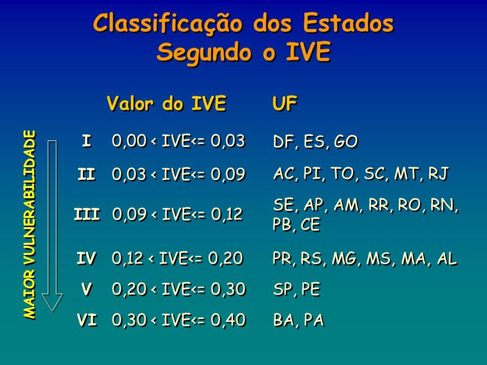 MAIOR VULNERABILIDADE UF Valor do IVE I I 0,00 < IVE<= 0,03 DF, ES, GO II 0,03 < IVE<= 0,09 AC, PI, TO, SC, MT, RJ III 0,09 < IVE<= 0,12 SE, AP, AM, R