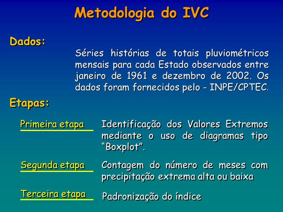 Metodologia do IVC Etapas: Identificação dos Valores Extremos mediante o uso de diagramas tipo Boxplot. Contagem do número de meses com precipitação e