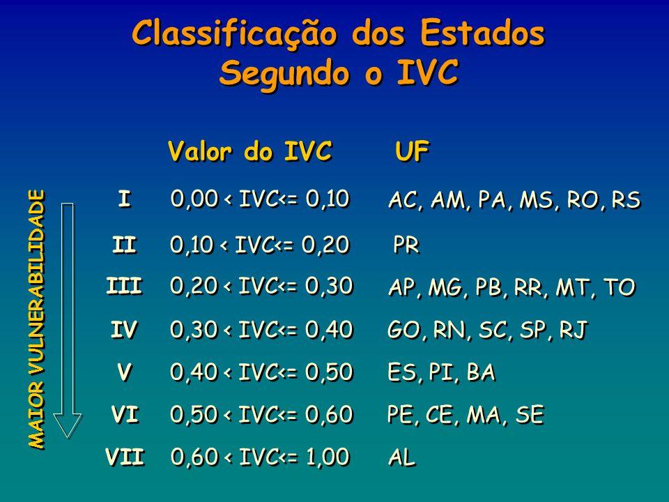Classificação dos Estados Segundo o IVC MAIOR VULNERABILIDADE UF Valor do IVC I I 0,00 < IVC<= 0,10 AC, AM, PA, MS, RO, RS II 0,10 < IVC<= 0,20 PR III