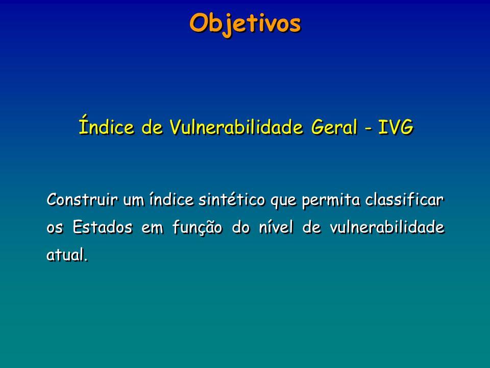 Objetivos Construir um índice sintético que permita classificar os Estados em função do nível de vulnerabilidade atual. Índice de Vulnerabilidade Gera