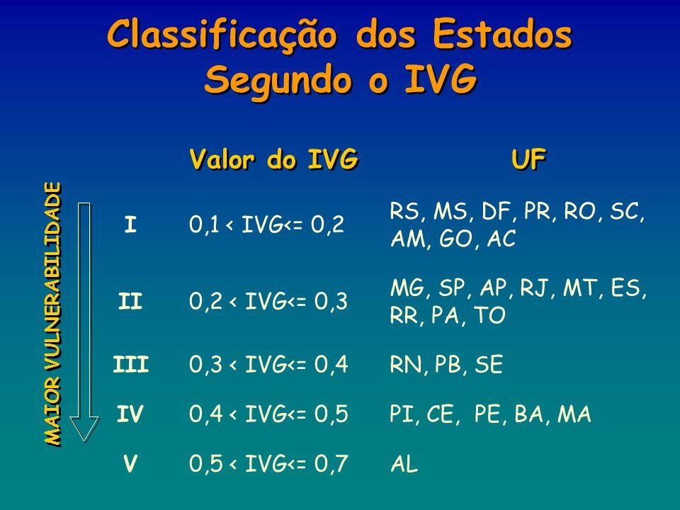 RS, MS, DF, PR, RO, SC, AM, GO, AC 0,1 < IVG<= 0,2I 0,5 < IVG<= 0,7ALV 0,4 < IVG<= 0,5PI, CE, PE, BA, MAIV 0,3 < IVG<= 0,4RN, PB, SEIII 0,2 < IVG<= 0,