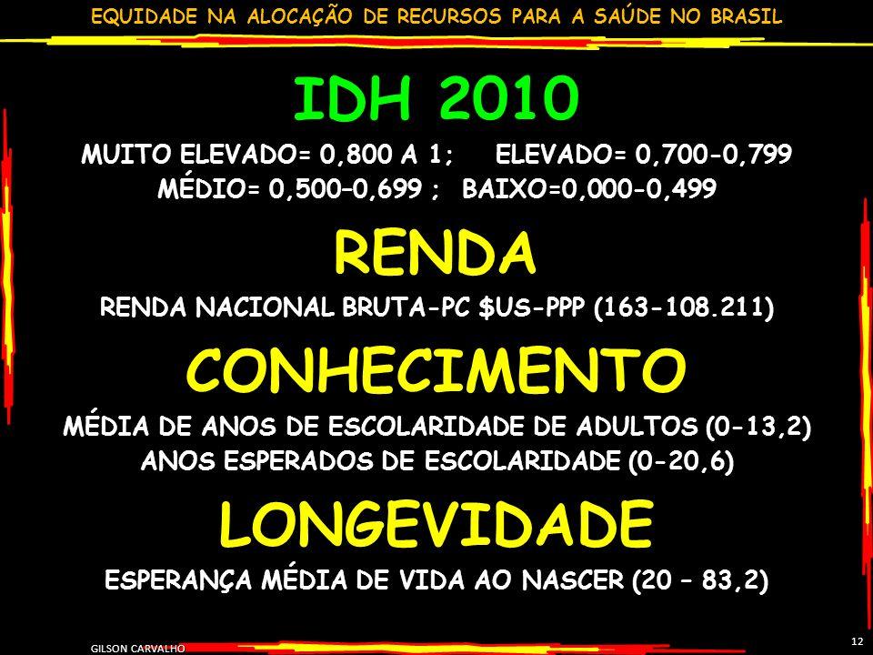 EQUIDADE NA ALOCAÇÃO DE RECURSOS PARA A SAÚDE NO BRASIL GILSON CARVALHO 12 IDH 2010 MUITO ELEVADO= 0,800 A 1; ELEVADO= 0,700-0,799 MÉDIO= 0,500–0,699