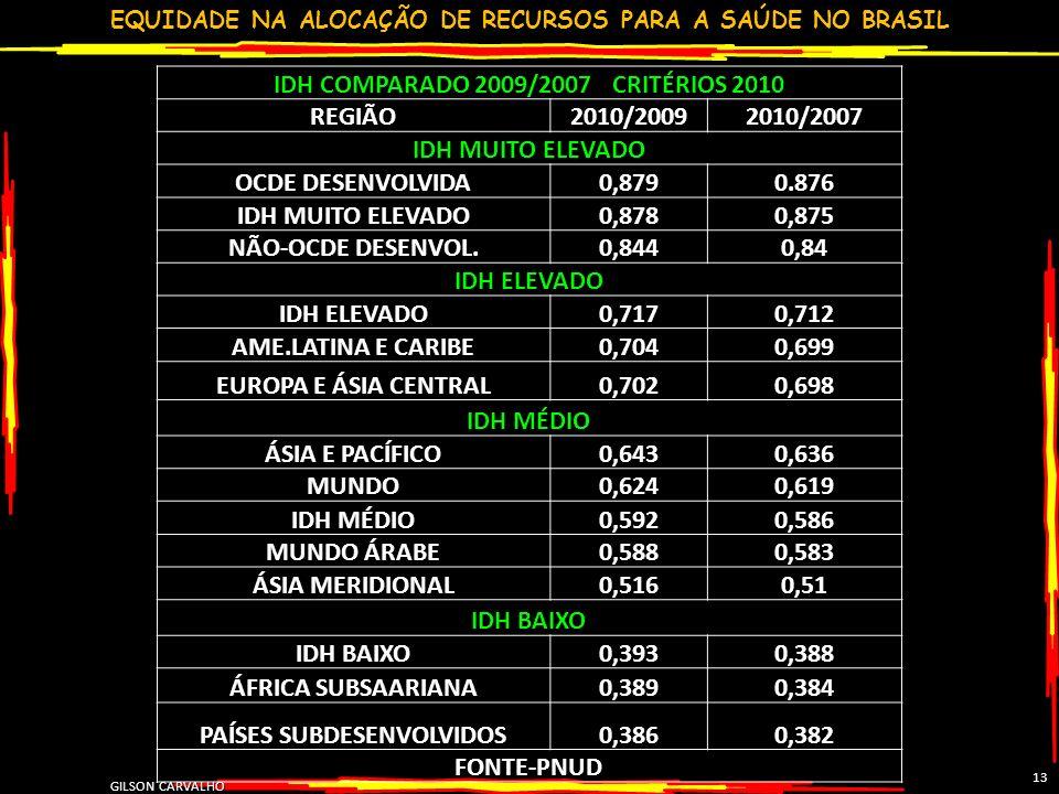 EQUIDADE NA ALOCAÇÃO DE RECURSOS PARA A SAÚDE NO BRASIL GILSON CARVALHO 13 IDH COMPARADO 2009/2007 CRITÉRIOS 2010 REGIÃO2010/20092010/2007 IDH MUITO E