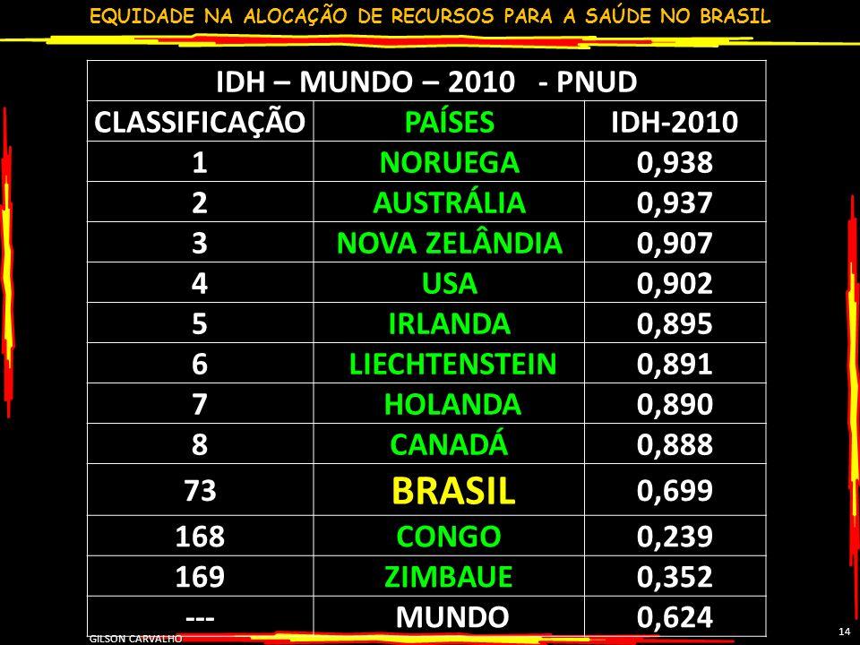 EQUIDADE NA ALOCAÇÃO DE RECURSOS PARA A SAÚDE NO BRASIL GILSON CARVALHO 14 IDH – MUNDO – 2010 - PNUD CLASSIFICAÇÃOPAÍSESIDH-2010 1NORUEGA0,938 2AUSTRÁ