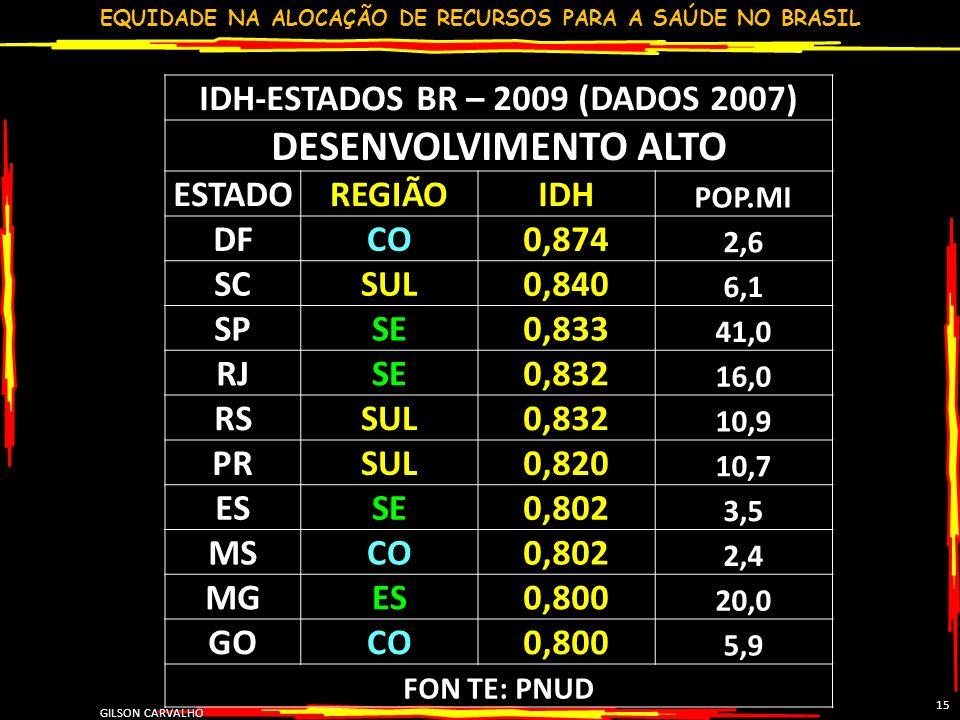 EQUIDADE NA ALOCAÇÃO DE RECURSOS PARA A SAÚDE NO BRASIL GILSON CARVALHO 15 IDH-ESTADOS BR – 2009 (DADOS 2007) DESENVOLVIMENTO ALTO ESTADOREGIÃOIDH POP