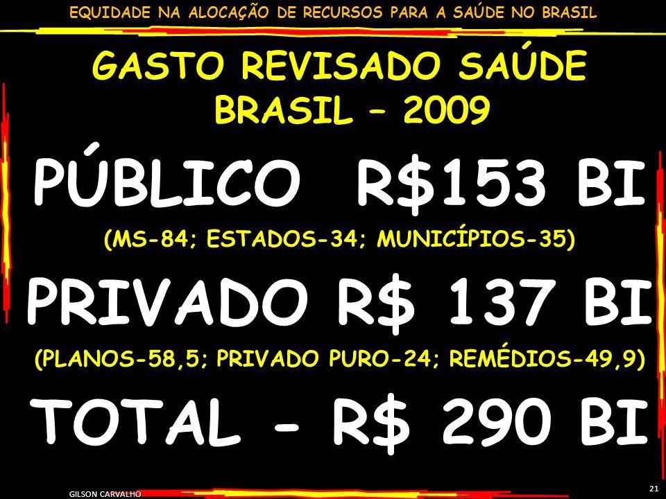 EQUIDADE NA ALOCAÇÃO DE RECURSOS PARA A SAÚDE NO BRASIL GILSON CARVALHO 21 GASTO REVISADO SAÚDE BRASIL – 2009 PÚBLICO R$153 BI (MS-84; ESTADOS-34; MUN