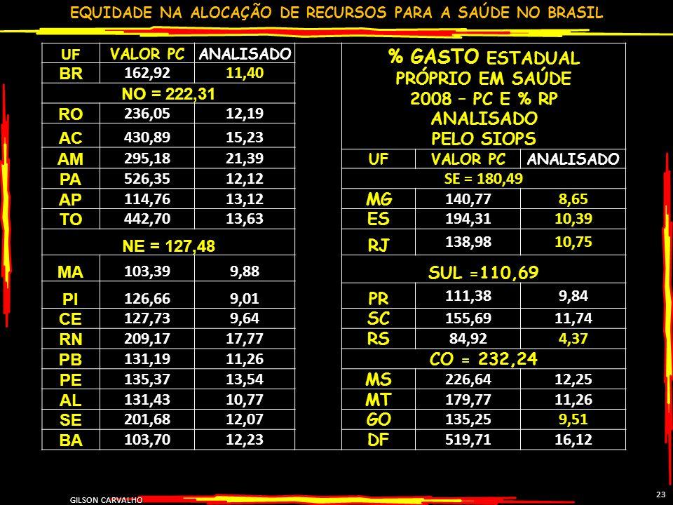 EQUIDADE NA ALOCAÇÃO DE RECURSOS PARA A SAÚDE NO BRASIL GILSON CARVALHO 23 UF VALOR PCANALISADO % GASTO ESTADUAL PRÓPRIO EM SAÚDE 2008 – PC E % RP ANA