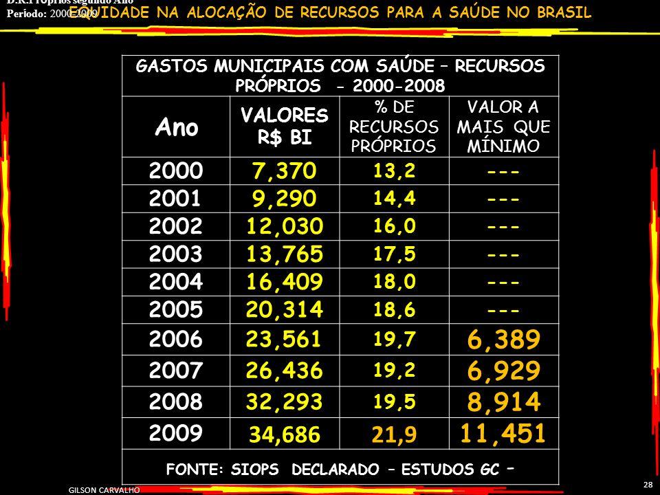 EQUIDADE NA ALOCAÇÃO DE RECURSOS PARA A SAÚDE NO BRASIL GILSON CARVALHO 28 GASTOS MUNICIPAIS COM SAÚDE – RECURSOS PRÓPRIOS - 2000-2008 Ano VALORES R$