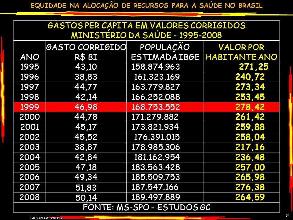 EQUIDADE NA ALOCAÇÃO DE RECURSOS PARA A SAÚDE NO BRASIL GILSON CARVALHO 34 GASTOS PER CAPITA EM VALORES CORRIGIDOS MINISTÉRIO DA SAÚDE - 1995-2008 ANO