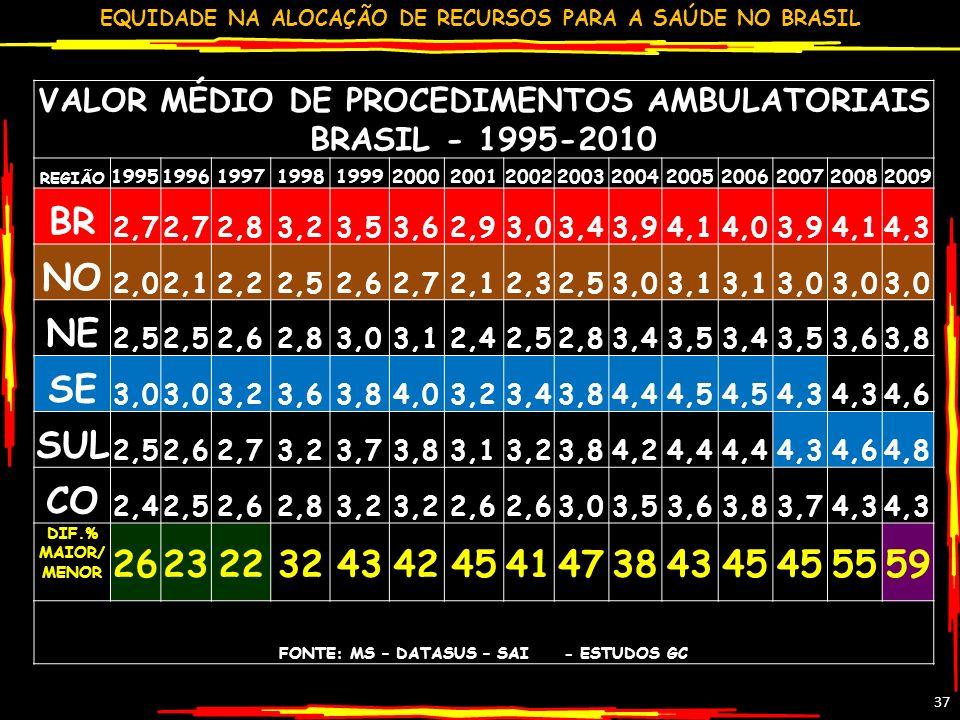 EQUIDADE NA ALOCAÇÃO DE RECURSOS PARA A SAÚDE NO BRASIL 37 VALOR MÉDIO DE PROCEDIMENTOS AMBULATORIAIS BRASIL - 1995-2010 REGIÃO 1995199619971998199920