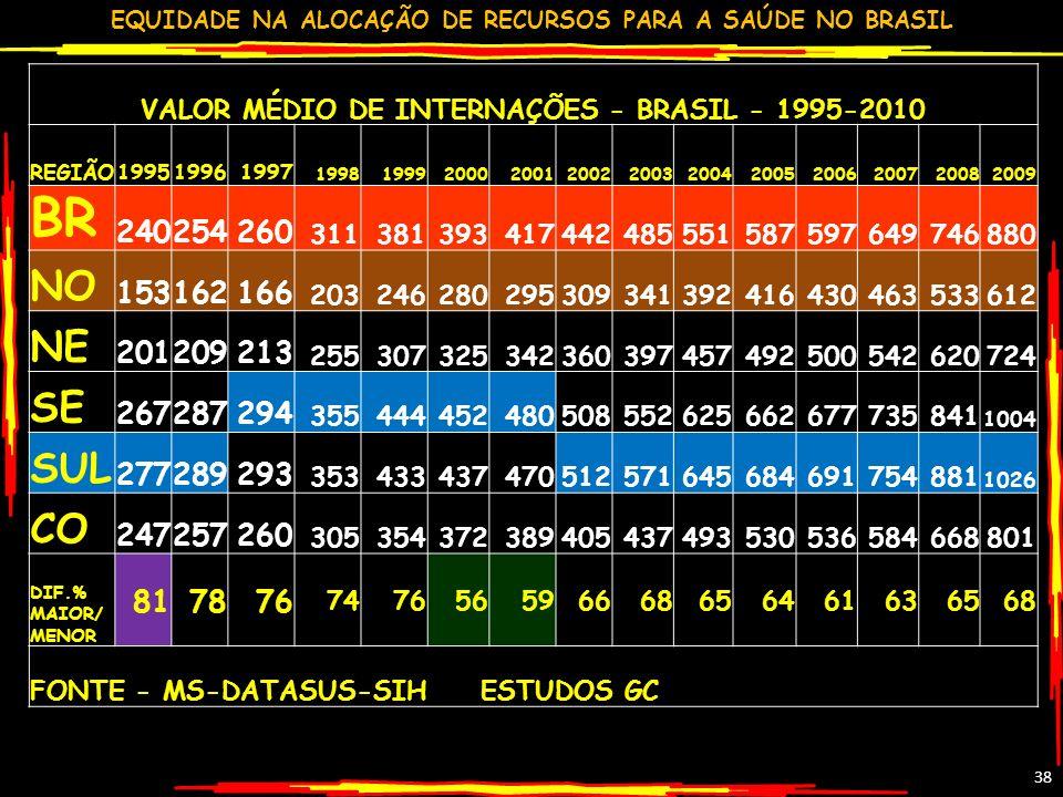 EQUIDADE NA ALOCAÇÃO DE RECURSOS PARA A SAÚDE NO BRASIL 38 VALOR MÉDIO DE INTERNAÇÕES - BRASIL - 1995-2010 REGIÃO199519961997 199819992000200120022003