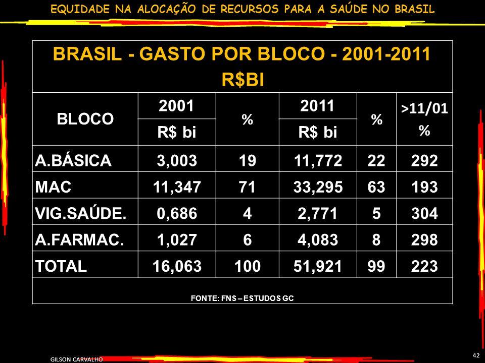 EQUIDADE NA ALOCAÇÃO DE RECURSOS PARA A SAÚDE NO BRASIL GILSON CARVALHO 42 BRASIL - GASTO POR BLOCO - 2001-2011 R$BI BLOCO 2001 % 2011 % >11/01 % R$ b