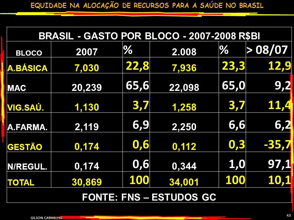 EQUIDADE NA ALOCAÇÃO DE RECURSOS PARA A SAÚDE NO BRASIL GILSON CARVALHO 43 BRASIL - GASTO POR BLOCO - 2007-2008 R$BI BLOCO 2007 % 2.008 %> 08/07 A.BÁS