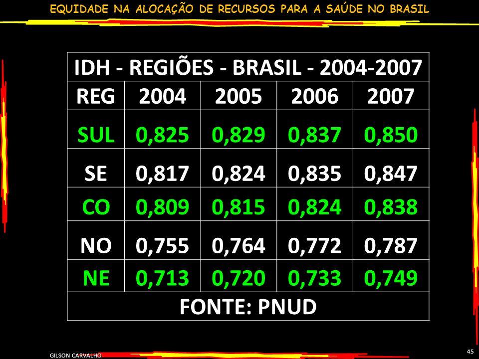 EQUIDADE NA ALOCAÇÃO DE RECURSOS PARA A SAÚDE NO BRASIL GILSON CARVALHO 45 IDH - REGIÕES - BRASIL - 2004-2007 REG2004200520062007 SUL0,8250,8290,8370,