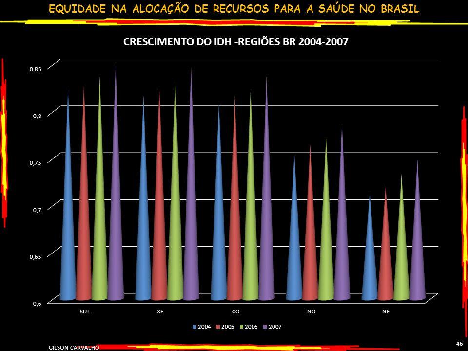EQUIDADE NA ALOCAÇÃO DE RECURSOS PARA A SAÚDE NO BRASIL GILSON CARVALHO 46