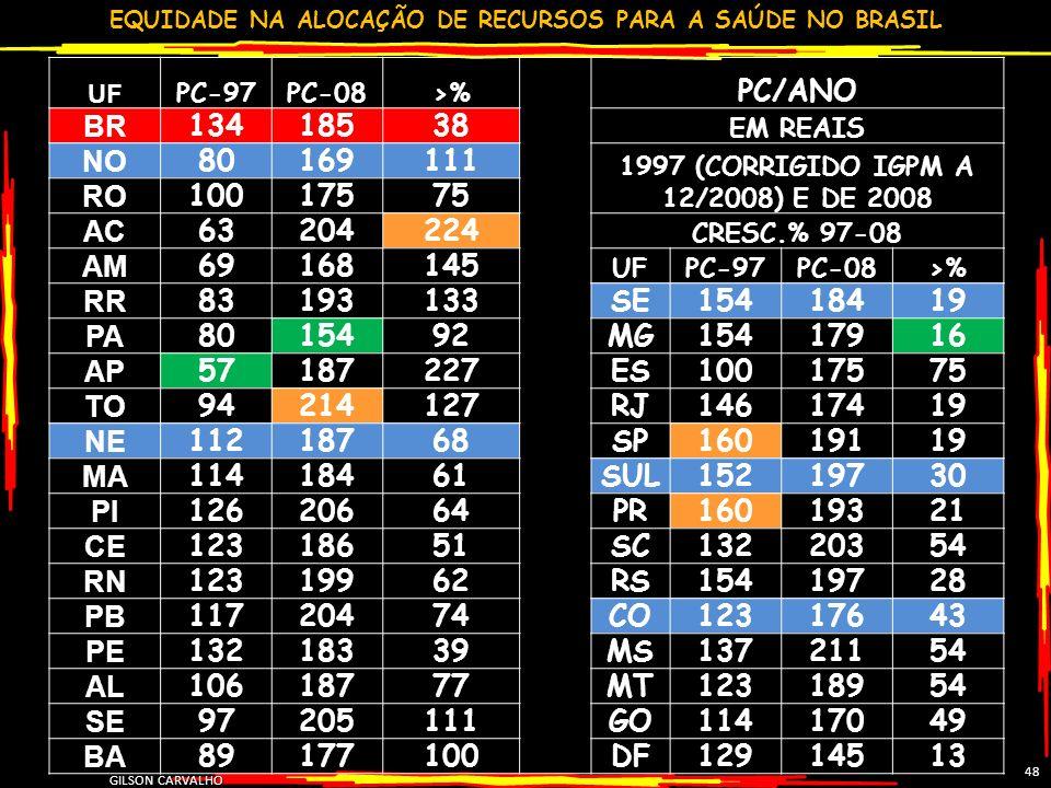 EQUIDADE NA ALOCAÇÃO DE RECURSOS PARA A SAÚDE NO BRASIL GILSON CARVALHO 48 UF PC-97PC-08>% PC/ANO BR 13418538 EM REAIS NO 80169111 1997 (CORRIGIDO IGP