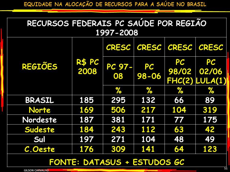 EQUIDADE NA ALOCAÇÃO DE RECURSOS PARA A SAÚDE NO BRASIL GILSON CARVALHO 51 RECURSOS FEDERAIS PC SAÚDE POR REGIÃO 1997-2008 REGIÕES R$ PC 2008 CRESC PC