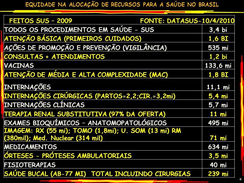 EQUIDADE NA ALOCAÇÃO DE RECURSOS PARA A SAÚDE NO BRASIL GILSON CARVALHO 19 ESTIMATIVA GASTO SAÚDE BRASIL - 2009 FONTES R$ BI% PP% TOT%PIB FEDERAL 5846221,9 ESTADUAL 3427131,0 MUNICIPAL 3527131,1 TOTAL PÚBLICO 127100474,0 PLANOS SEGUROS 6445242,0 GASTO DIRETO 241790,8 MEDICAMENTOS 5538201,7 TOTAL PRIVADO 143100534,5 TOTAL BRASIL 270 1008,5 FONTE: MS/SPO; MS/SIOPS;ANS;IBGE/POF-2008 – ESTUDOS GC % PP=% PÚBLICO E PRIVADO;% TOT= TOTAL;PIB 2009 3,14 TRI;GASTO DIRETO= PESSOAS PAGANDO DIRETAMENTE OS SERVIÇOS DE SAÚDE.