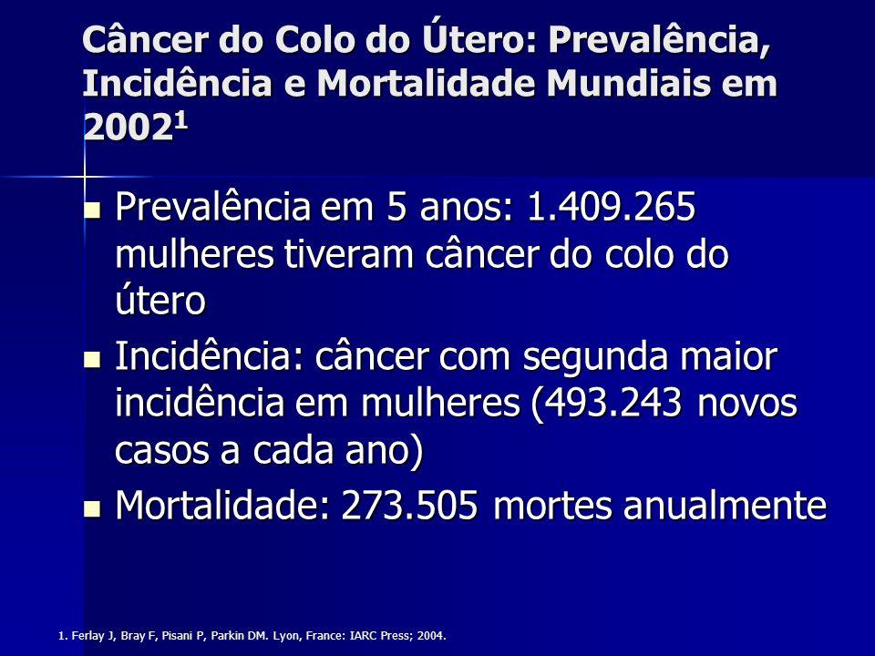 Câncer do Colo do Útero: Prevalência, Incidência e Mortalidade Mundiais em 2002 1 Prevalência em 5 anos: 1.409.265 mulheres tiveram câncer do colo do
