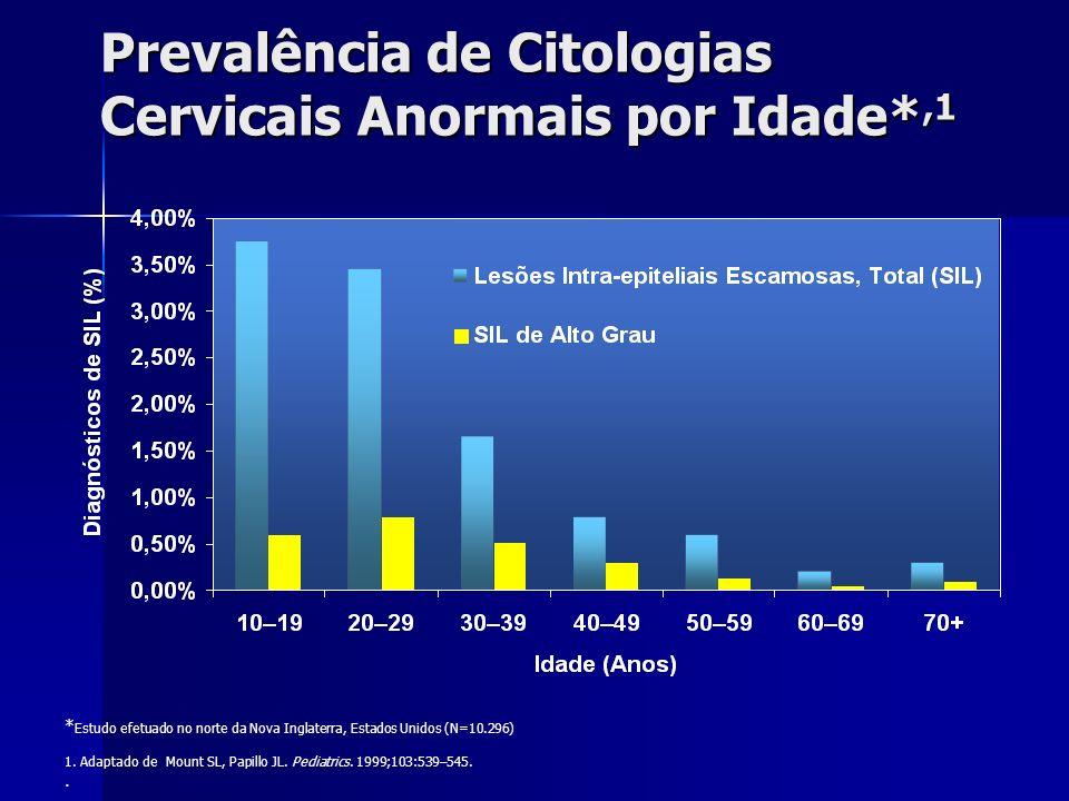 Prevalência de Citologias Cervicais Anormais por Idade*,1 * Estudo efetuado no norte da Nova Inglaterra, Estados Unidos (N=10.296) 1. Adaptado de Moun