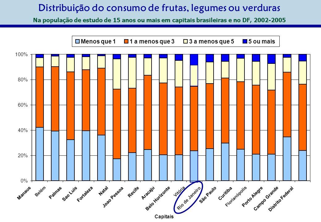 Distribuição do consumo de frutas, legumes ou verduras Na população de estudo de 15 anos ou mais em capitais brasileiras e no DF, 2002-2005 0% 20% 40%