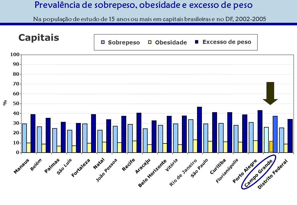 Prevalência de sobrepeso, obesidade e excesso de peso Na população de estudo de 15 anos ou mais em capitais brasileiras e no DF, 2002-2005 0 10 20 30