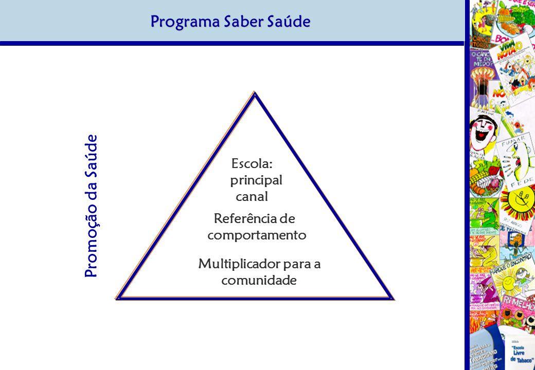 Programa Saber Saúde Promoção da Saúde Escola: principal canal Referência de comportamento Multiplicador para a comunidade