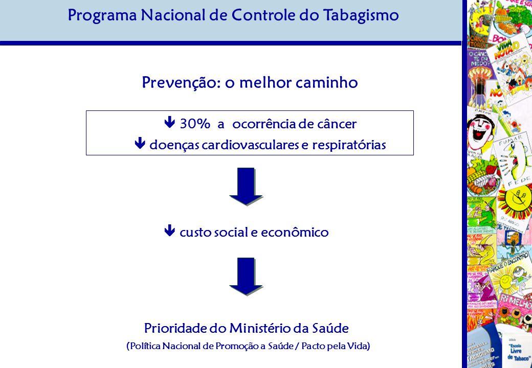 Prevenção: o melhor caminho 30% a ocorrência de câncer doenças cardiovasculares e respiratórias Prioridade do Ministério da Saúde (Política Nacional de Promoção a Saúde / Pacto pela Vida) custo social e econômico Programa Nacional de Controle do Tabagismo