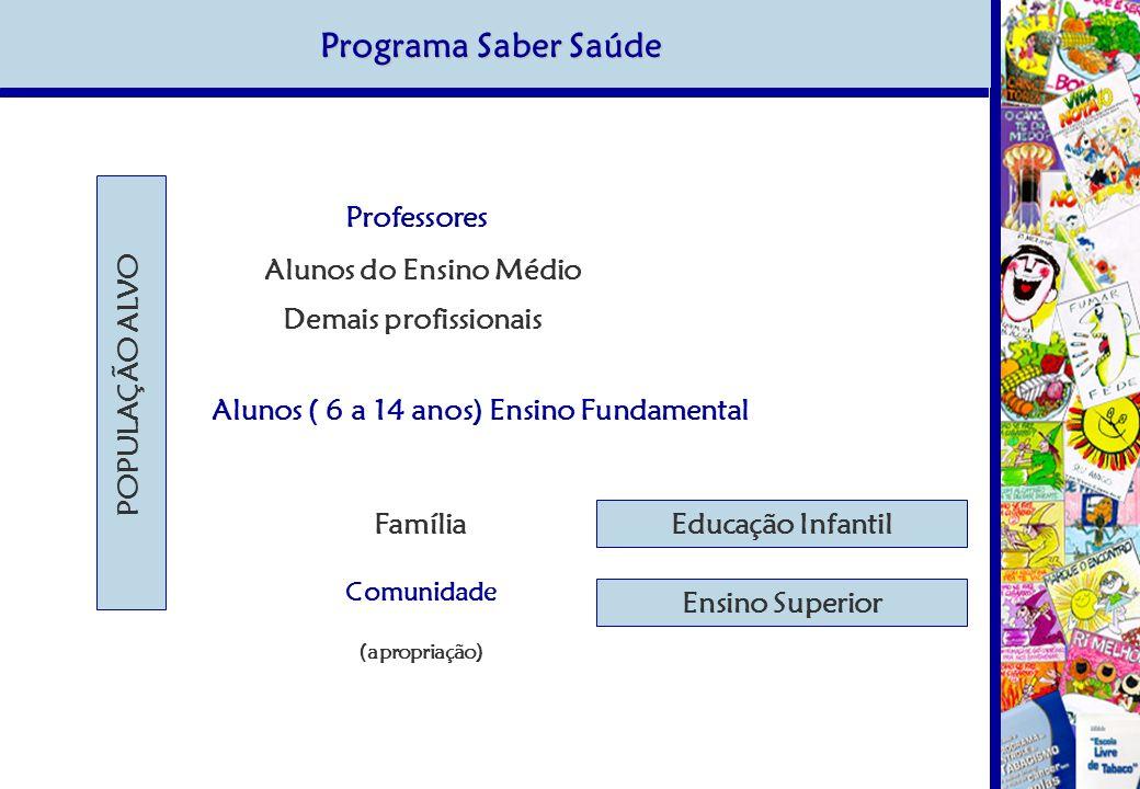 Programa Saber Saúde Família Comunidade (apropriação) Alunos ( 6 a 14 anos) Ensino Fundamental Demais profissionais Alunos do Ensino Médio Professores POPULAÇÃO ALVO Educação InfantilEnsino Superior