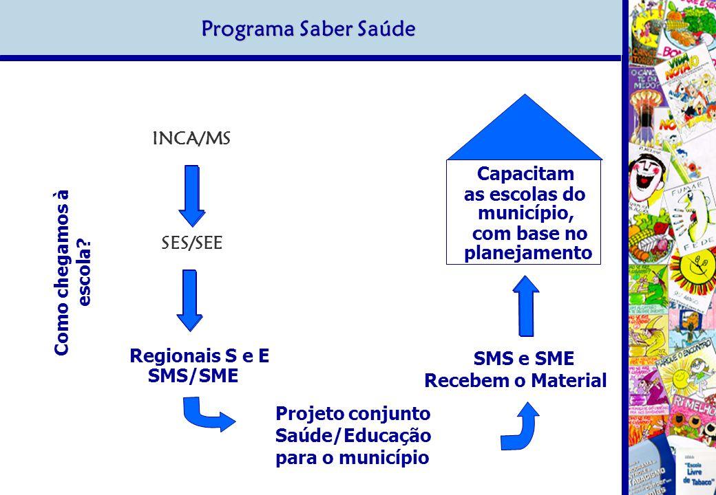 Programa Saber Saúde INCA/MS SES/SEE Regionais S e E SMS/SME Projeto conjunto Saúde/Educação para o município SMS e SME Recebem o Material Como chegam