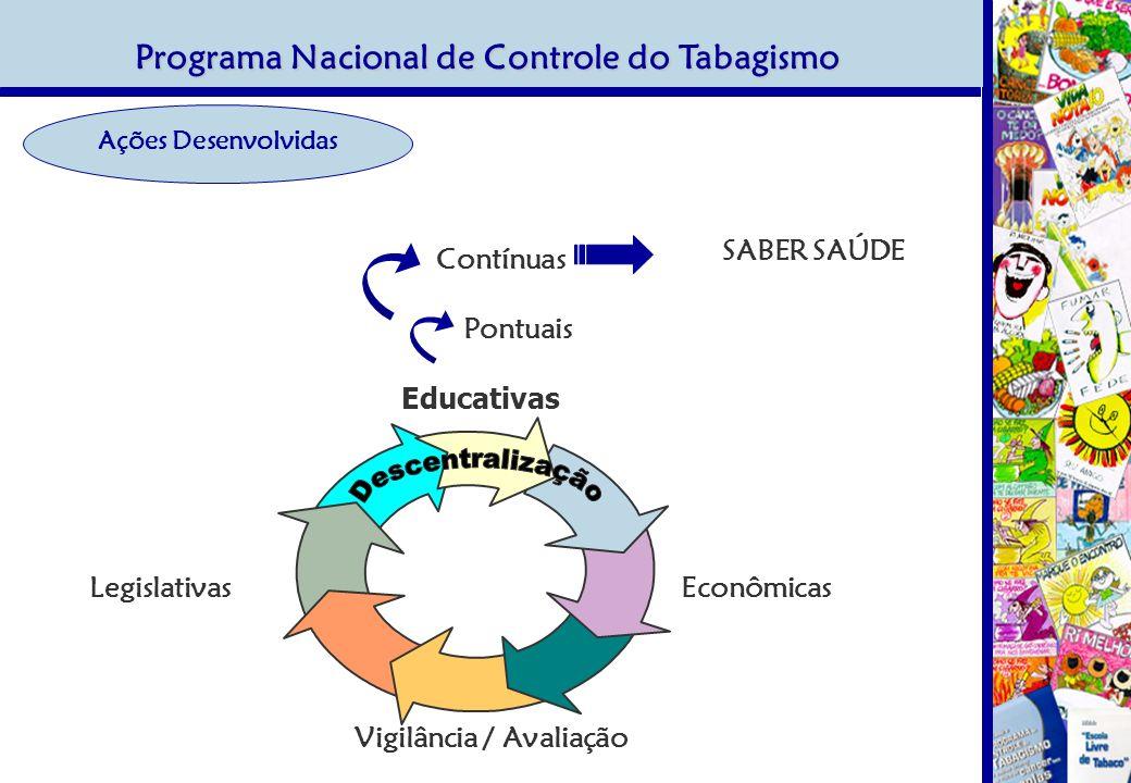 EconômicasLegislativas Vigilância / Avaliação Educativas Ações Desenvolvidas Programa Nacional de Controle do Tabagismo Pontuais Contínuas SABER SAÚDE