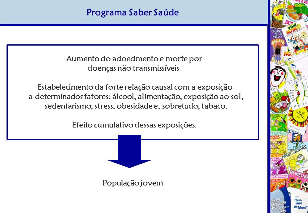 Programa Saber Saúde Aumento do adoecimento e morte por doenças não transmissíveis Estabelecimento da forte relação causal com a exposição a determina