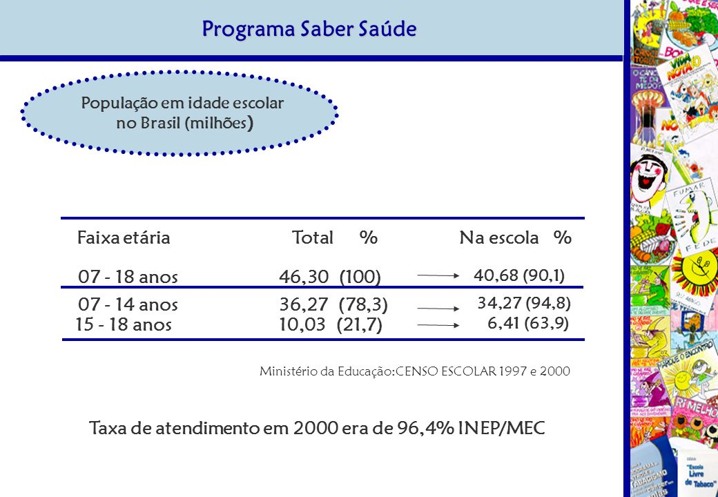 Programa Saber Saúde População em idade escolar no Brasil (milhões ) Faixa etária Total % Na escola % 07 - 18 anos 46,30 (100) 40,68 (90,1) 07 - 14 anos 36,27 (78,3) 34,27 (94,8) 15 - 18 anos 10,03 (21,7) 6,41 (63,9) Ministério da Educação:CENSO ESCOLAR 1997 e 2000 Taxa de atendimento em 2000 era de 96,4% INEP/MEC
