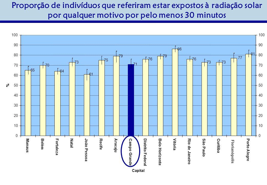 Proporção de indivíduos que referiram estar expostos à radiação solar por qualquer motivo por pelo menos 30 minutos 65 70 64 73 61 75 79 71 76 79 86 76 73 77 81 0 10 20 30 40 50 60 70 80 90 100 ManausBelémFortalezaNatalJoão PessoaRecifeAracajuCampo GrandeDistrito FederalBelo HorizonteVitóriaRio de JaneiroSão PauloCuritiba Florianópolis Porto Alegre Capital % 0 10 20 30 40 50 60 70 80 90 100