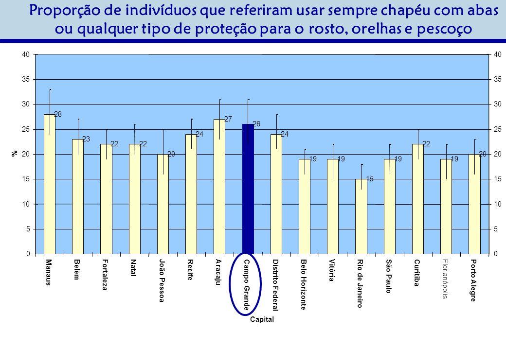 Proporção de indivíduos que referiram usar sempre chapéu com abas ou qualquer tipo de proteção para o rosto, orelhas e pescoço 28 23 22 20 24 27 26 24 19 15 19 22 19 20 0 5 10 15 20 25 30 35 40 ManausBelémFortalezaNatalJoão PessoaRecifeAracajuCampo GrandeDistrito FederalBelo HorizonteVitóriaRio de JaneiroSão PauloCuritiba Florianópolis Porto Alegre Capital % 0 5 10 15 20 25 30 35 40