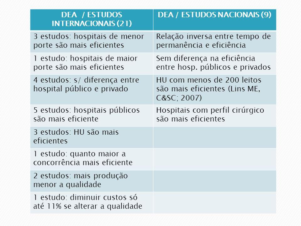 DEA / ESTUDOS INTERNACIONAIS (21) DEA / ESTUDOS NACIONAIS (9) 3 estudos: hospitais de menor porte são mais eficientes Relação inversa entre tempo de permanência e eficiência 1 estudo: hospitais de maior porte são mais eficientes Sem diferença na eficiência entre hosp.