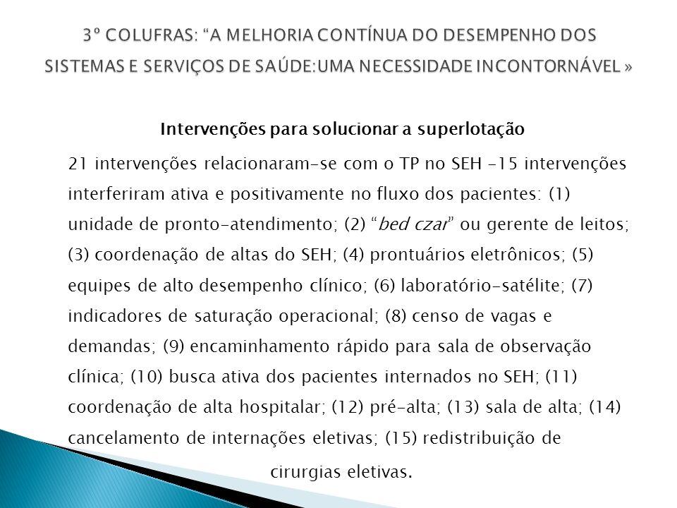 Intervenções para solucionar a superlotação 21 intervenções relacionaram-se com o TP no SEH -15 intervenções interferiram ativa e positivamente no fluxo dos pacientes: (1) unidade de pronto-atendimento; (2) bed czar ou gerente de leitos; (3) coordenação de altas do SEH; (4) prontuários eletrônicos; (5) equipes de alto desempenho clínico; (6) laboratório-satélite; (7) indicadores de saturação operacional; (8) censo de vagas e demandas; (9) encaminhamento rápido para sala de observação clínica; (10) busca ativa dos pacientes internados no SEH; (11) coordenação de alta hospitalar; (12) pré-alta; (13) sala de alta; (14) cancelamento de internações eletivas; (15) redistribuição de cirurgias eletivas.