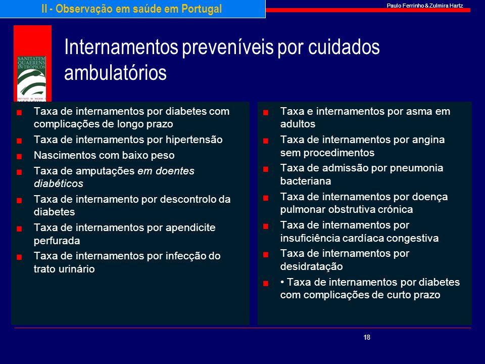 Paulo Ferrinho & Zulmira Hartz Internamentos preveníveis por cuidados ambulatórios Taxa de internamentos por diabetes com complicações de longo prazo