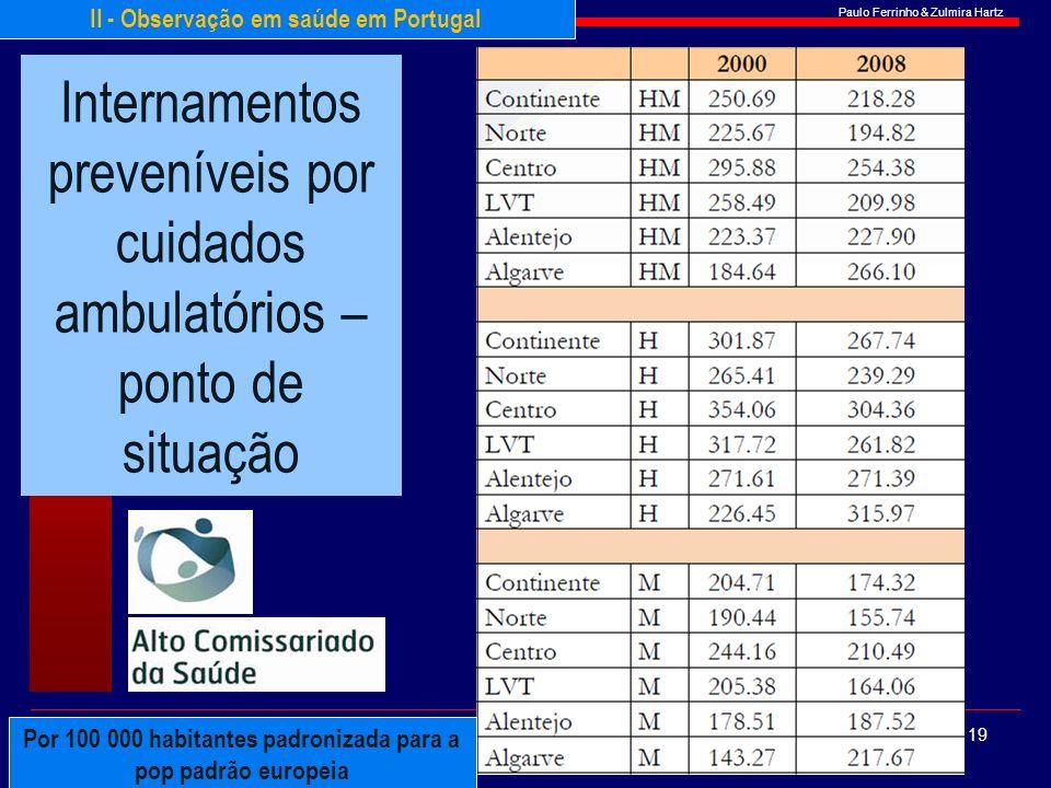 Paulo Ferrinho & Zulmira Hartz Internamentos preveníveis por cuidados ambulatórios – ponto de situação 19 II - Observação em saúde em Portugal Por 100