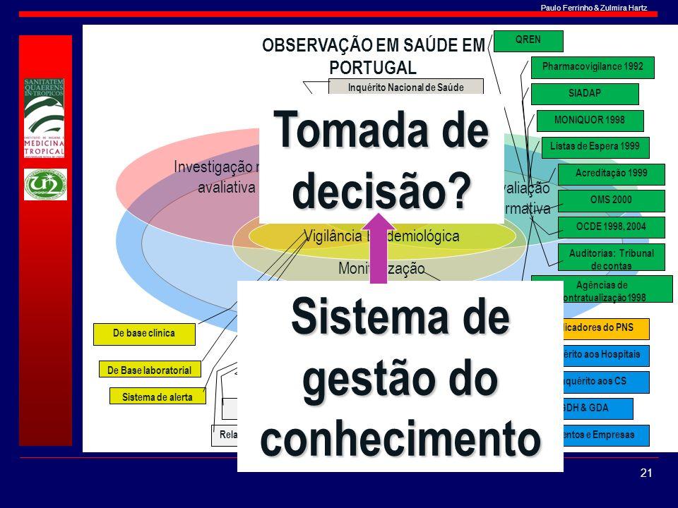 Paulo Ferrinho & Zulmira Hartz Investigação não avaliativa Avaliação normativa Monitorização Investigação avaliativa OBSERVAÇÃO EM SAÚDE EM PORTUGAL V