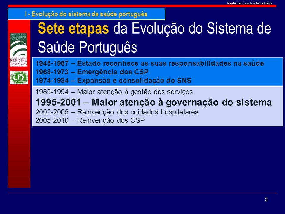 Paulo Ferrinho & Zulmira Hartz Sete etapas da Evolução do Sistema de Saúde Português 1945-1967 – Estado reconhece as suas responsabilidades na saúde 1