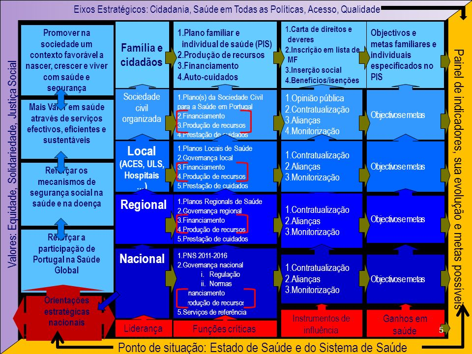 Paulo Ferrinho & Zulmira Hartz Nacional 1.PNS 2011-2016 2.Governança nacional i.Regulação ii.Normas 3.Financiamento 4.Produção de recursos 5.Serviços