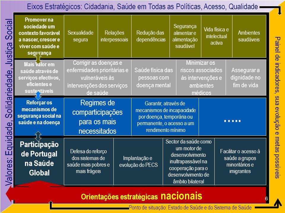 Paulo Ferrinho & Zulmira Hartz Eixos Estratégicos: Cidadania, Saúde em Todas as Políticas, Acesso, Qualidade Sexualidade segura Segurança alimentar e