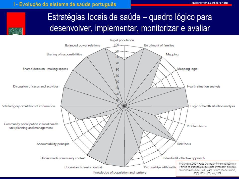 Paulo Ferrinho & Zulmira Hartz Estratégias locais de saúde – quadro lógico para desenvolver, implementar, monitorizar e avaliar MG Medina ZMDA Hartz.
