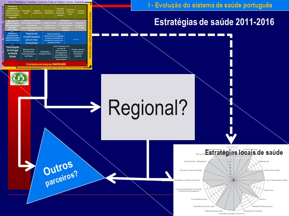 Paulo Ferrinho & Zulmira Hartz Estratégias de saúde 2011-2016 8 Regional? Estratégias locais de saúde I - Evolução do sistema de saúde português Outro