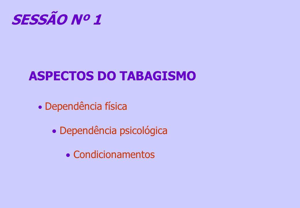 ASPECTOS DO TABAGISMO Dependência física Dependência psicológica Condicionamentos SESSÃO Nº 1
